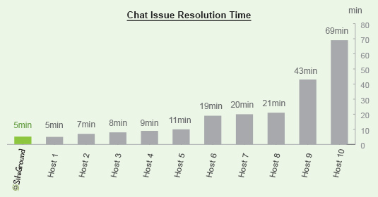 general_chat_resolution