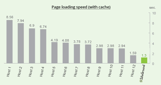 general_loading_speed_with_cache